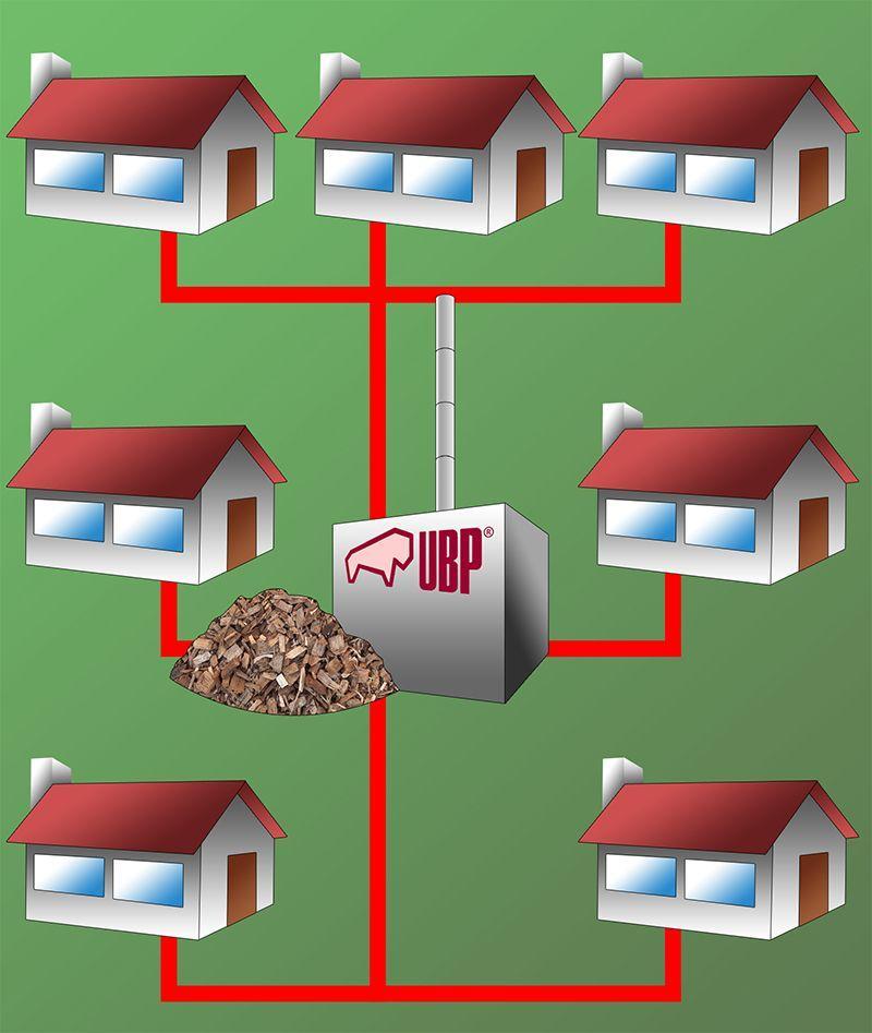 Energiecontracting, Wärmenetze